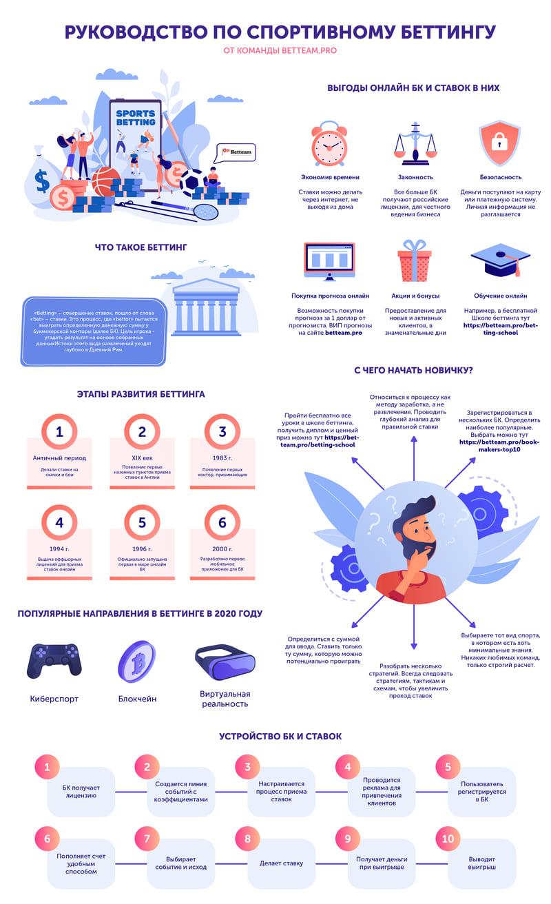 Как выигрывать на ставках - Инфографика Betteam.pro